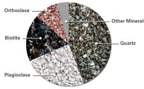 минерали, съставящи гнайса