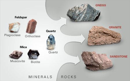 Гнайсът и съставящите го минерали