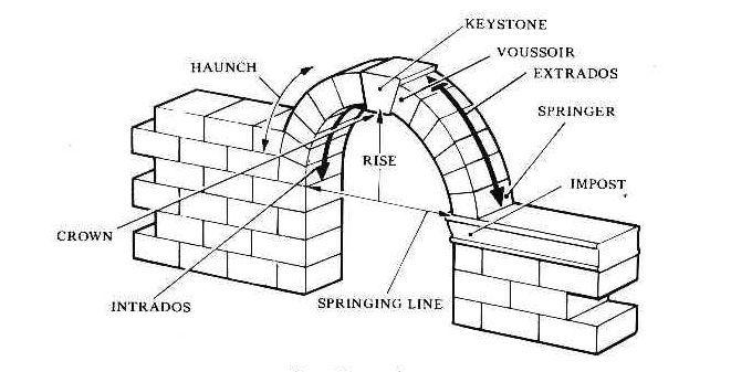 изграждане на арка